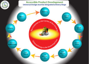 A graphic from the article showing a red centre circle with smaller blue circles surrounding it. It depicts the process for accessible product development