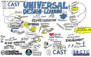 graphic of a word cloud related to universal design for learning. Some of the words are: recognition, engagement, action and expression, strategic, networks, learner variability, multiple means of representation.