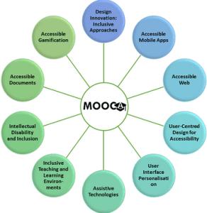 MOOCAP CourseMap_v3_600