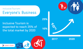 A graph showing the growth of inclusive tourism