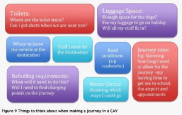 Graphic from the paper showing the elements people would think about when planning a journey with an autonomous vehicle.