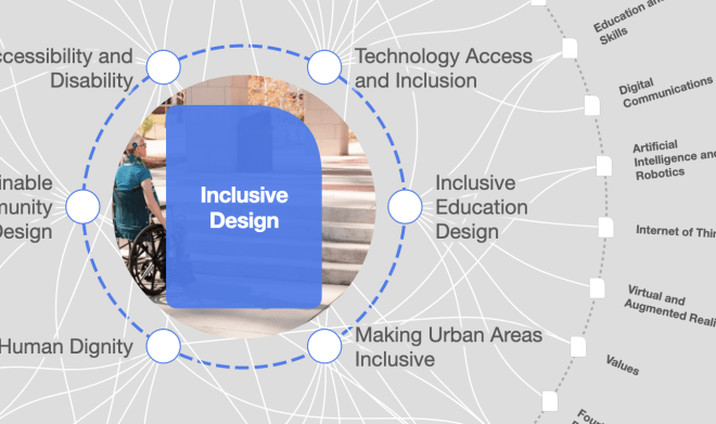 A graphic showing aspect of life that link with inclusive design. Accessibility and Disability. Technology Access and Inclusion, Inclusive Urban areas, human dignity, and sustainable community design.