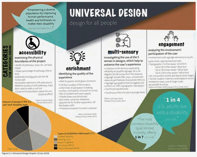 Page from the report showing the four pillars of universal design for Yellowstone National Park.