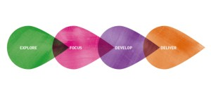 The four steps: Explore, Focus, Develop, Deliver.