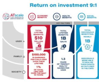 Chart showing return on investment for individuals, families and society.