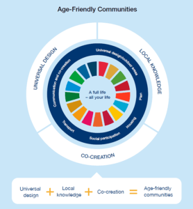 Infographic from the handbook showing the essential element of age friendly.