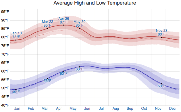 Average High and Low Cuernavaca