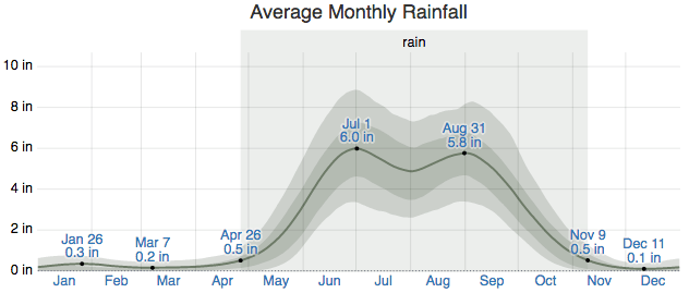 Average Monthly Rainfall