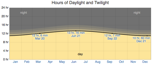 Hours of Daylight and Twilight