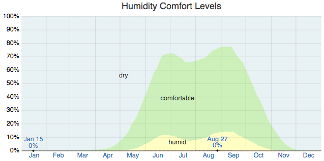 Humidity Comfort Levels