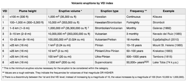 Volcanic Eruptions by VEI Index