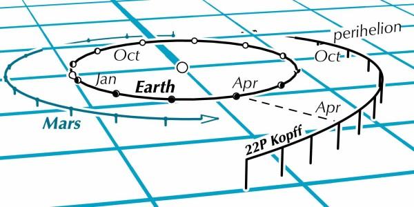 Comet 22P Kopff orbit in space