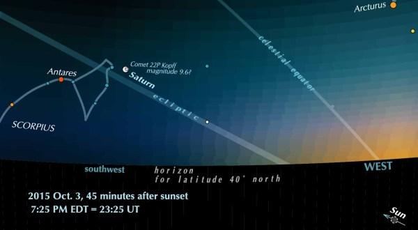 Comet 22P Kopff near Saturn