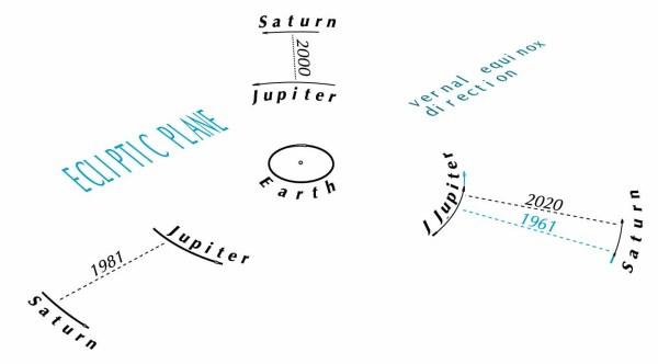 Jupiter-saturn conjunctions