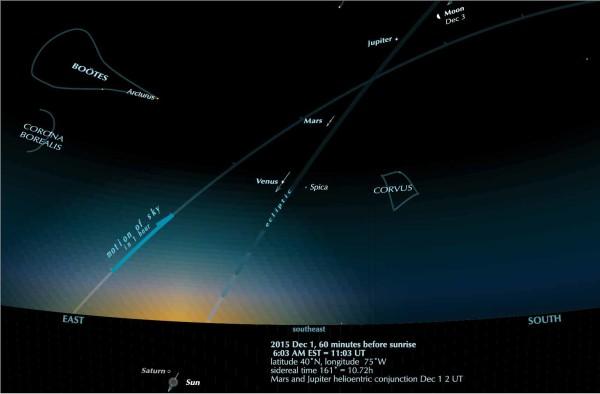 Pre-dawn sky 2015 Dec 1