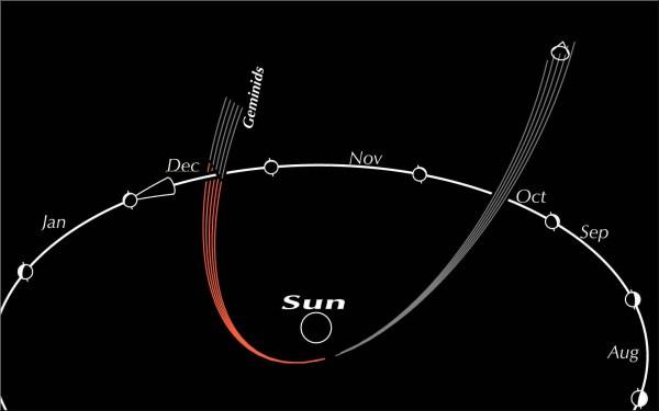 Geminid meteors in space