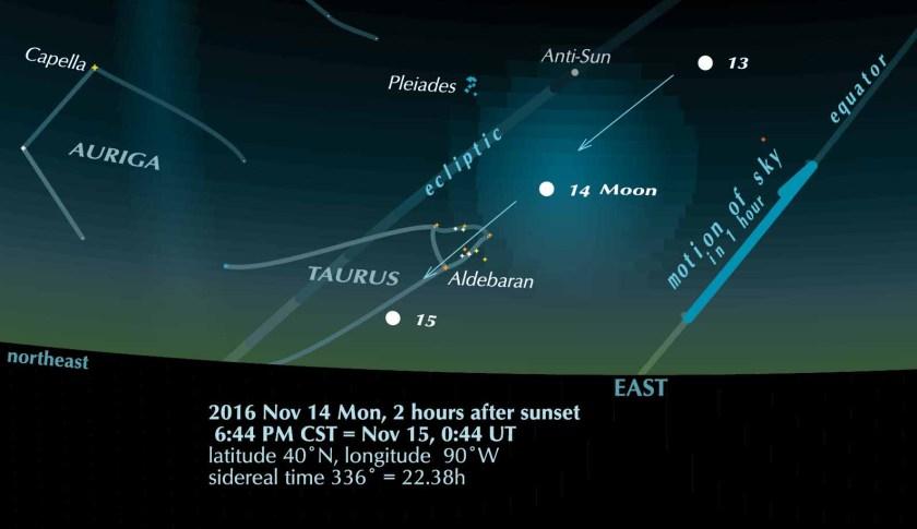 Full Moon nearest, 2016 November 14