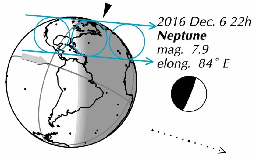 Occultation of Neptune 2016 December 6