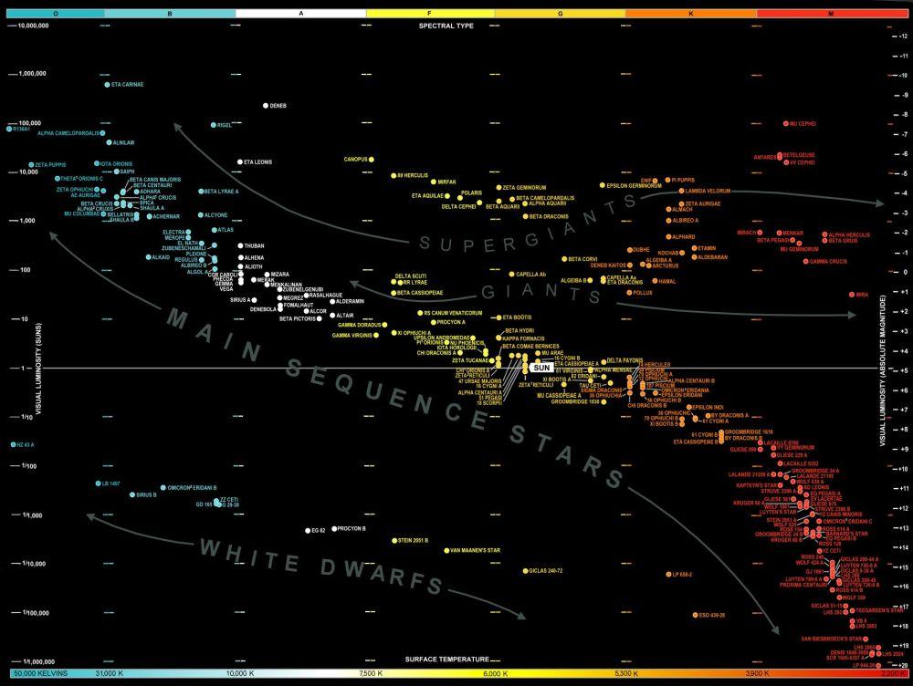 medium resolution of hr diagram hr centennial commemoration
