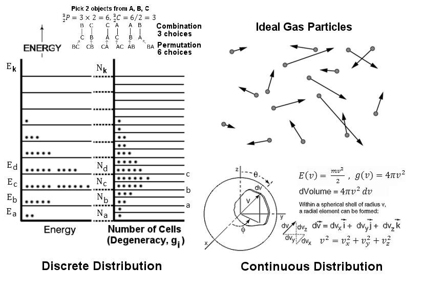 Statistics, Chance, and Probability Distribution