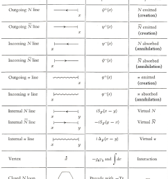 table 02 feynman rules view large image  [ 821 x 1018 Pixel ]