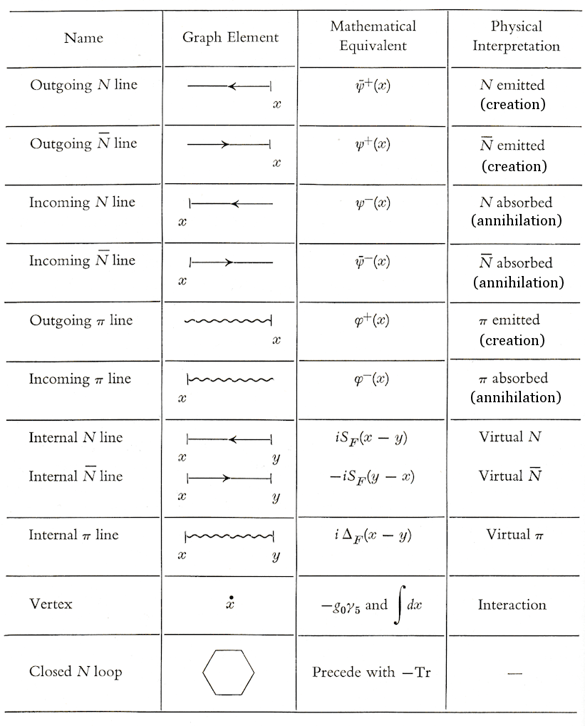 hight resolution of table 02 feynman rules view large image