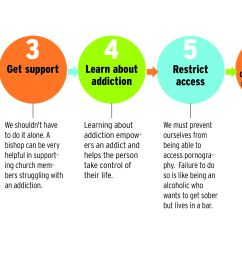 american fork lds family services counseling manager ben erwin offers seven steps for overcoming addiction  [ 4720 x 1849 Pixel ]