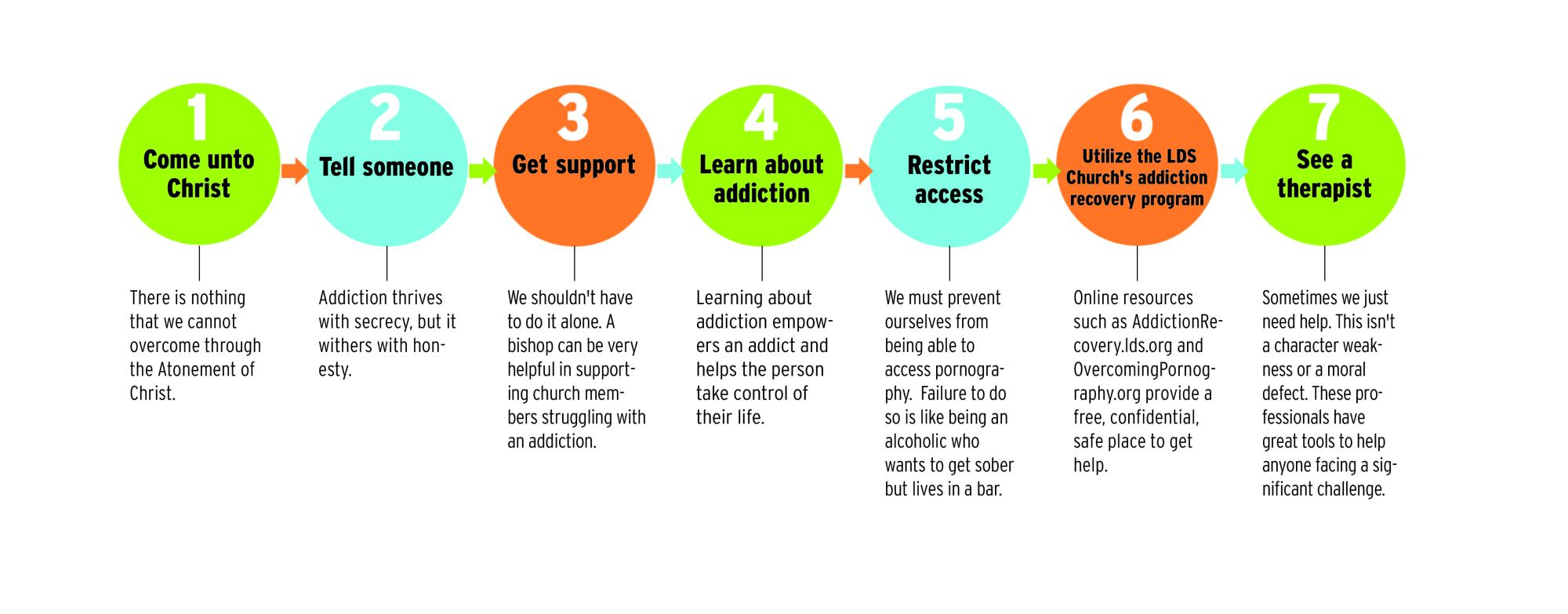 hight resolution of american fork lds family services counseling manager ben erwin offers seven steps for overcoming addiction