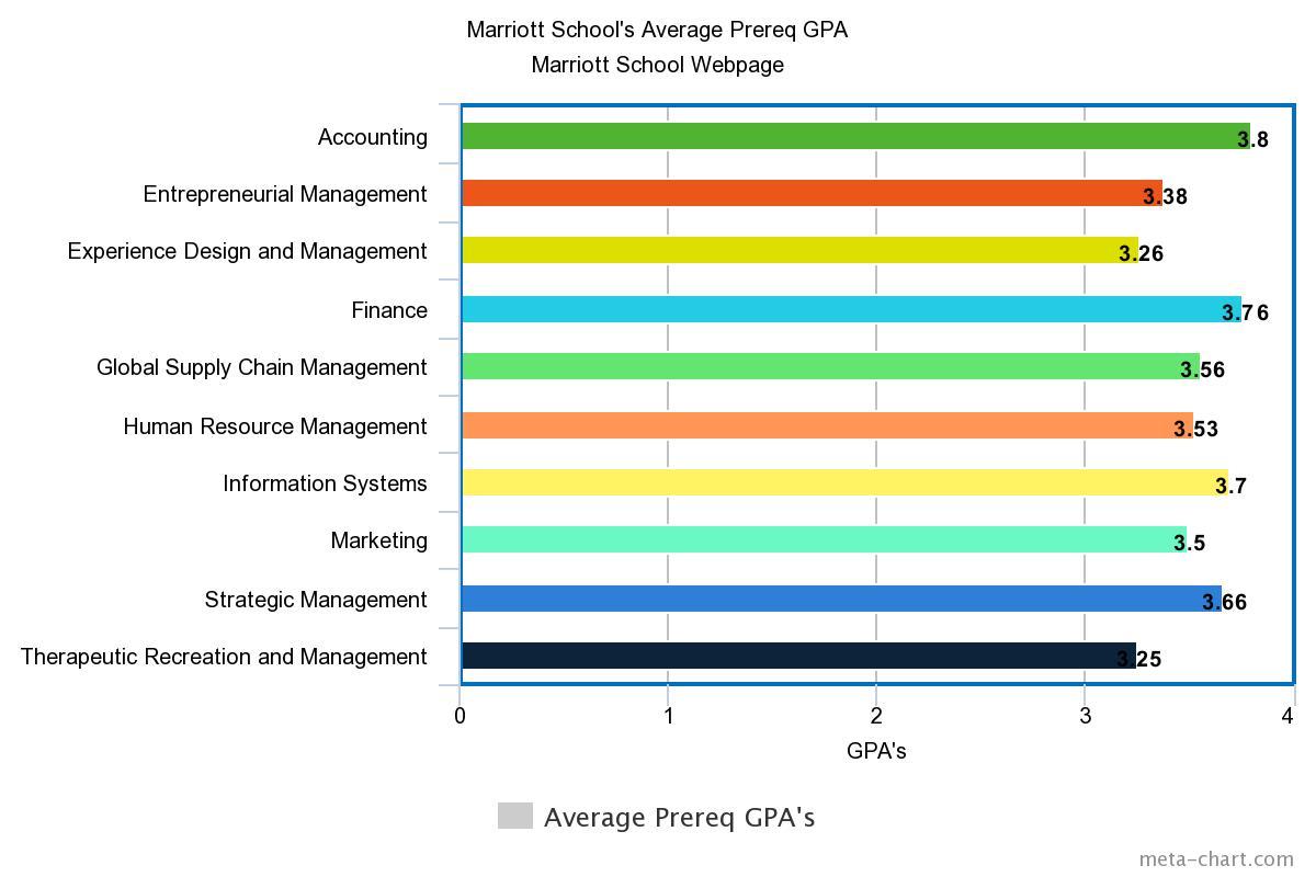 This Bar Graph Shows The Average Prereq Gpa's For The Marriott School  Programs. (Holly Ferguson)