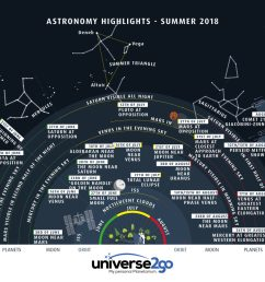the astronomical infographic highlights in the summer sky shows you at a glance what is going on in the sky between the months of june and august  [ 1024 x 1024 Pixel ]