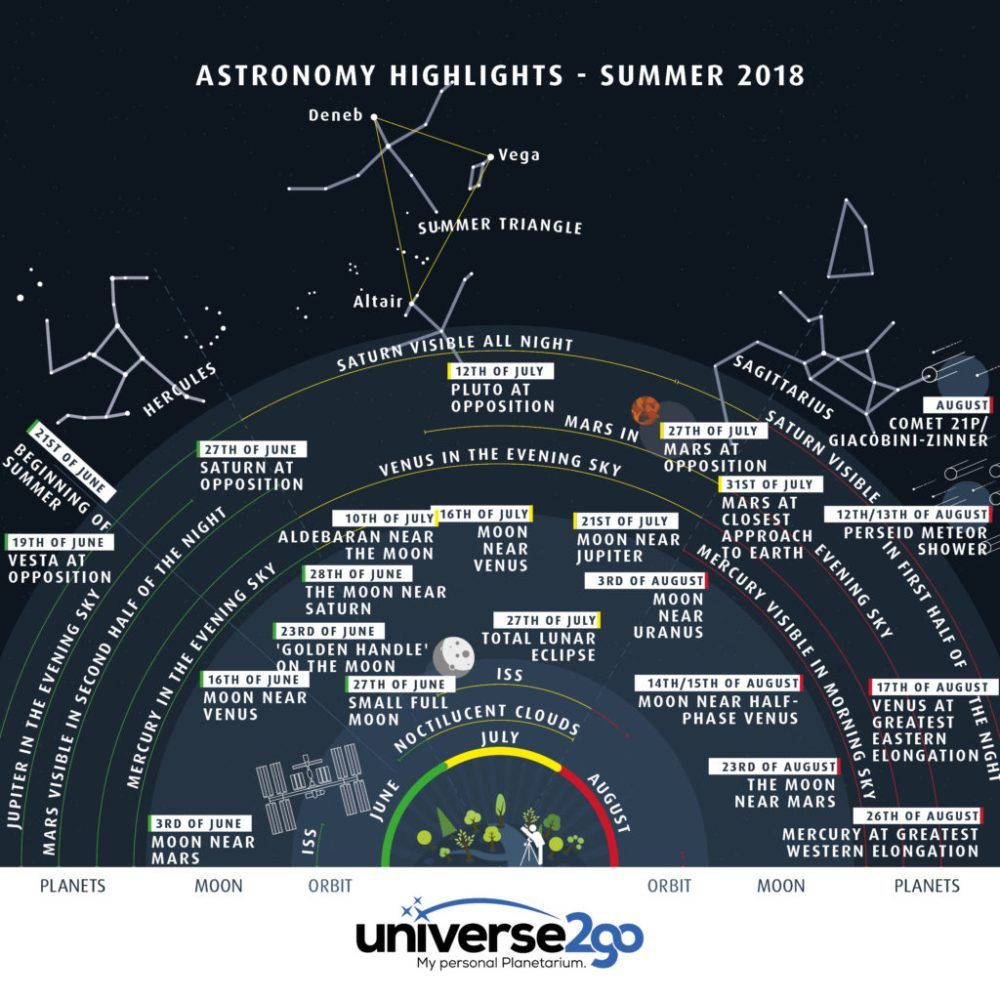 medium resolution of the astronomical infographic highlights in the summer sky shows you at a glance what is going on in the sky between the months of june and august