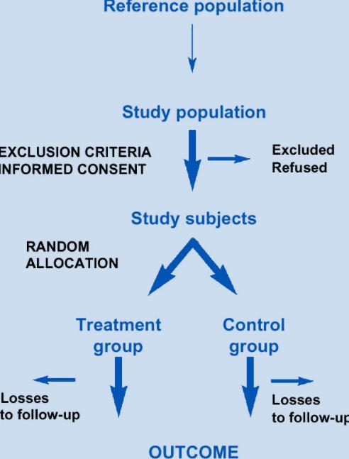 Przebieg badań epidemiologicznych