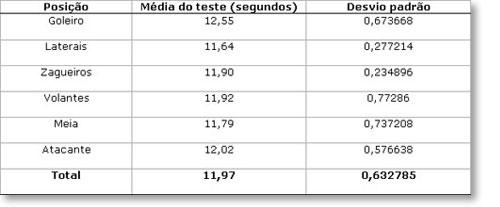 """Tabela 2 – Média de tempo do teste de agilidade (""""Triângulo Reversione"""") em  jogadores de futebol profissional por posição em campo. 481a21f3fab68"""
