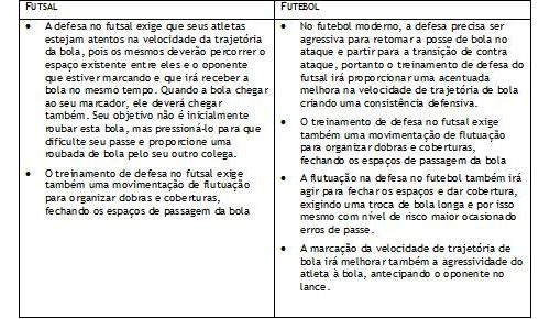 4ee73d190b877 Artigos. Home · Conteúdo UdoF · Artigos  Relação entre os movimentos do  futsal para utilização intrínseca no futebol