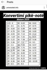 Konvertimi zyrtarë i notave në provimet e Maturës 2029