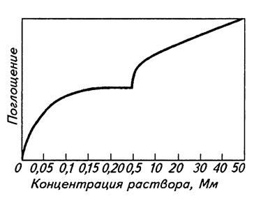 зависимость поглощения ионов корнями от концентрации раствора