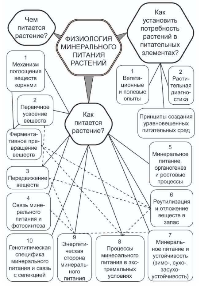Физиология минерального питания растений