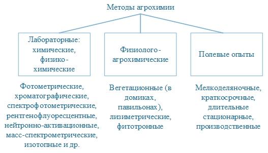 Методы агрохимии
