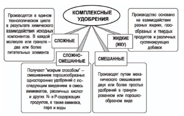 Классификация комплексных удобрений