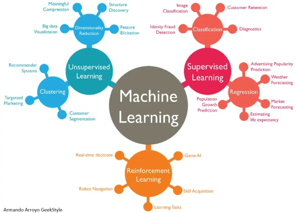 Algorithm for machine learning