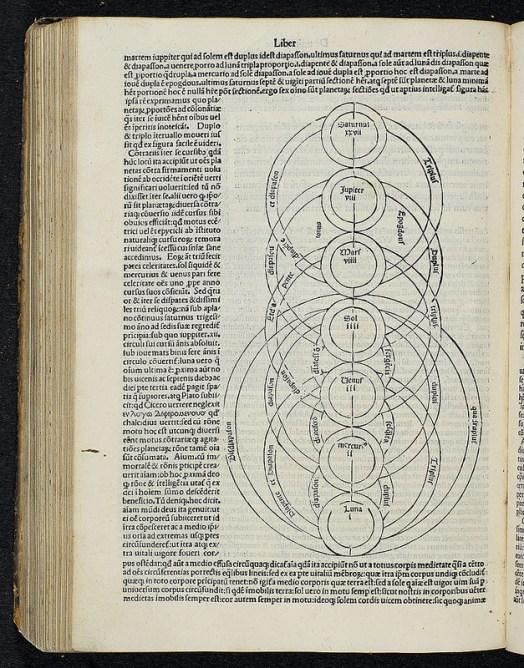 Diagram from Marcus Tullius Cicero's Orator (167507)