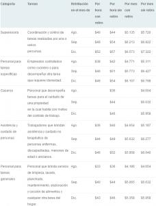 Escala Salarial 2015
