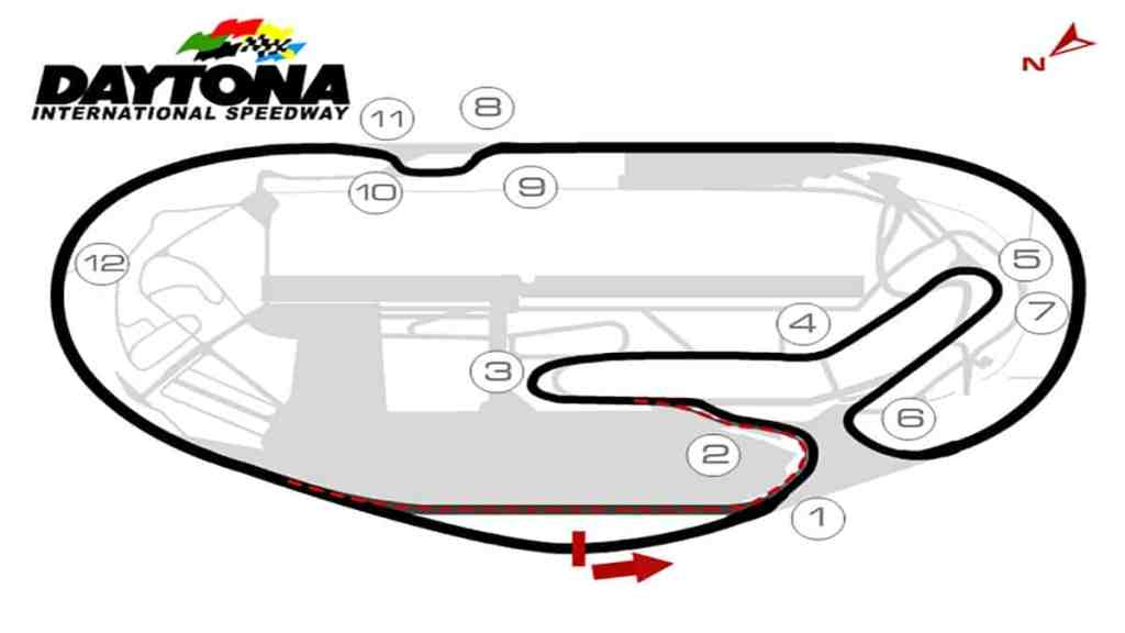 Daytona Circuit iRacing