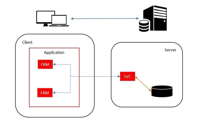 Schematic overview: Move the execution of the service to a server to make it more secure and rebust