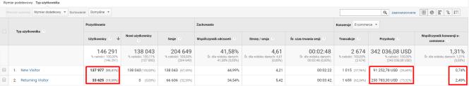 raport google analytics