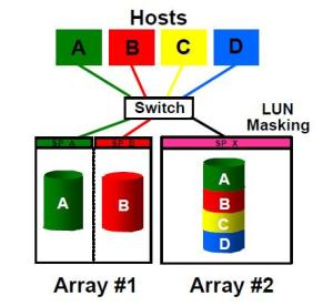 unixadminschool comSAN (Storage area Networking) for System