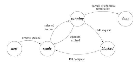 Unix by Rahul Singh
