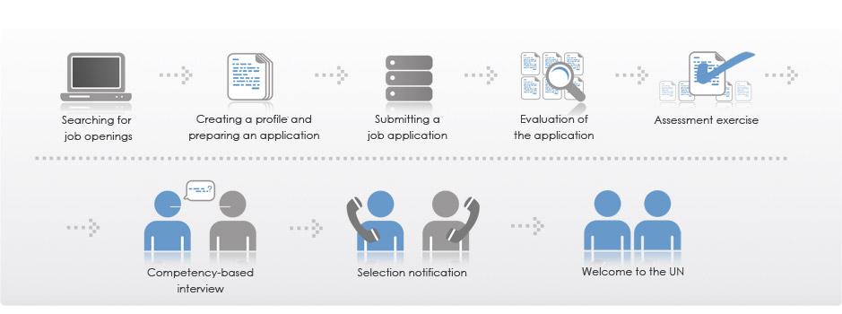UN Job Process
