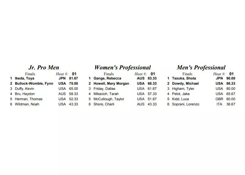 résultats-nautique-masters-2019