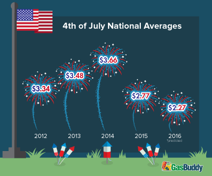 Fourth of July: Low prices at the pumps are helping more people hit the roads.